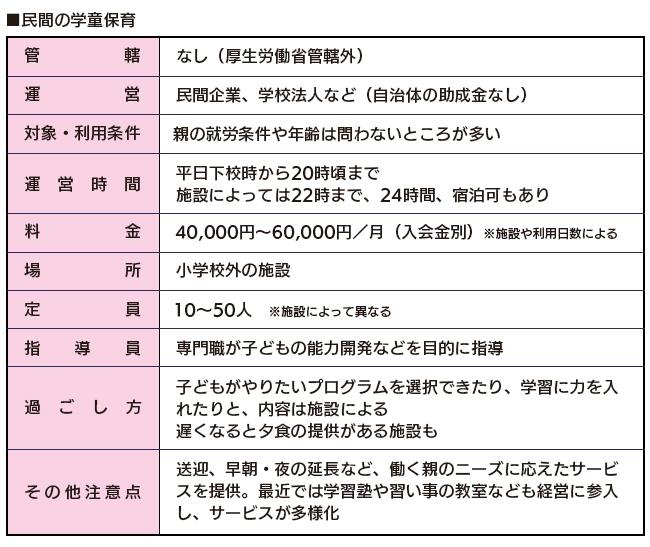 学童(民間)